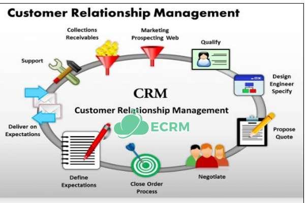 Mô hình trong CRM