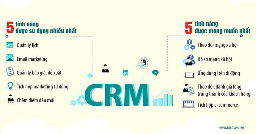 Ứng dụng hệ thống CRM