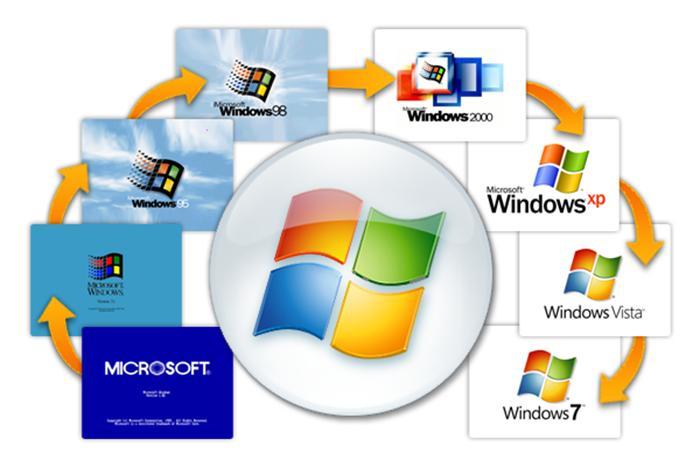 hệ điều hành là gì