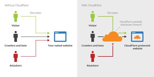 Cloudflare là gì