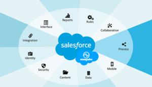 salesforce là gì