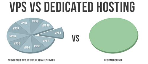 dedicated server là gì