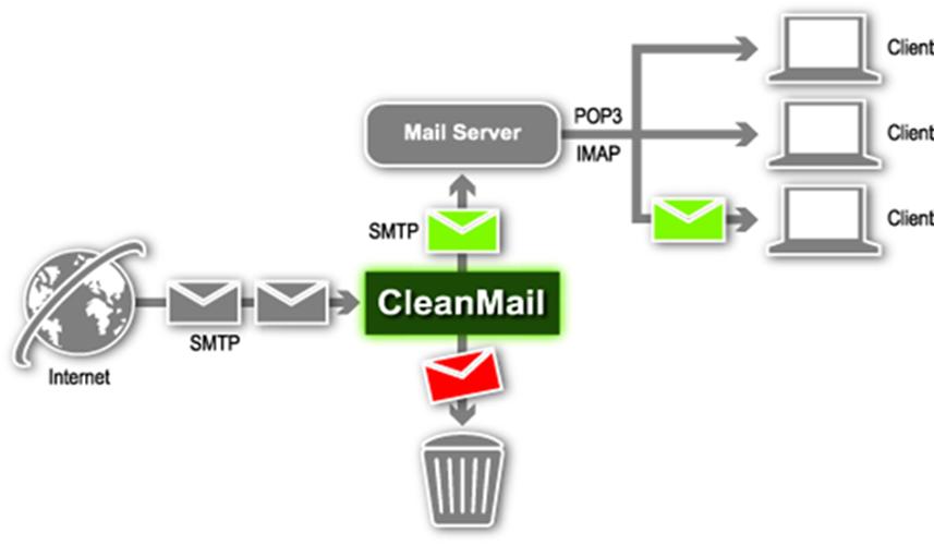 mail server là gì