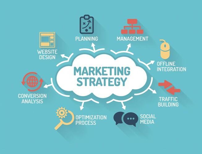marketing là làm gì