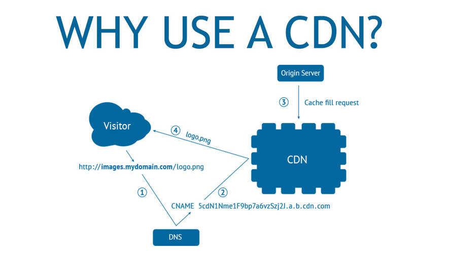 content delivery network là gì