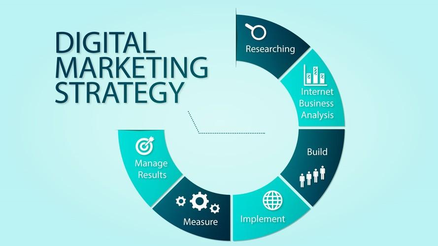 digital marketing là làm gì