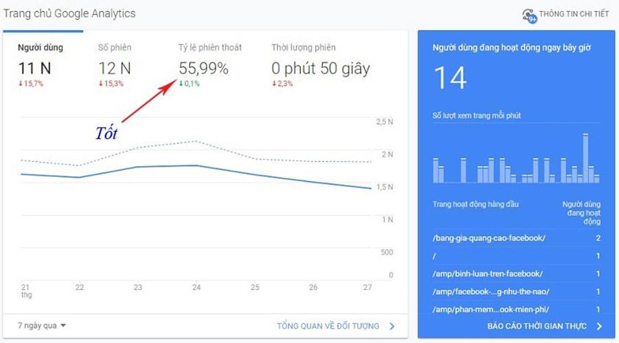 tỷ lệ thoát trong google analytics