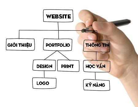 cách tạo Sitemap cho WordPress