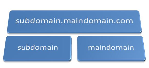 domain và subdomain là gì