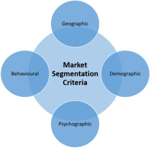 Market Segmentation là gì