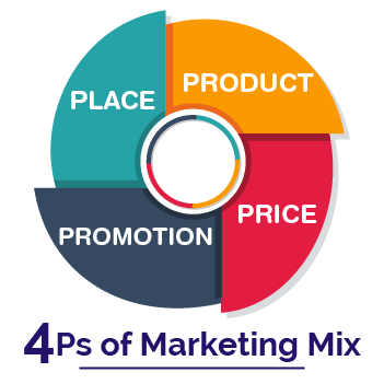 Chiến lược Marketing Mix