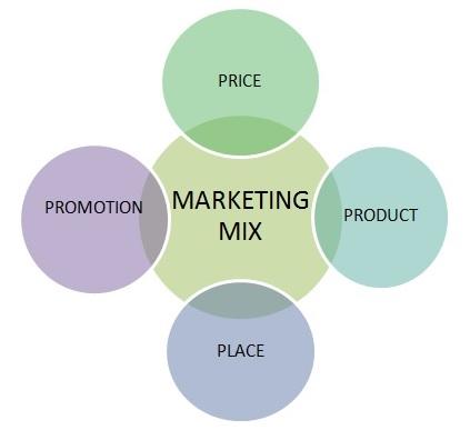 Marketing 4P là gì