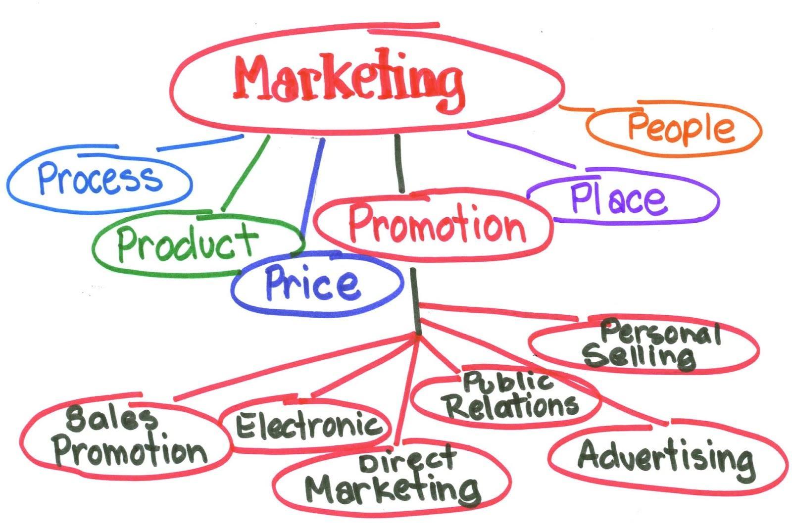 tiếp thị là gì