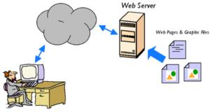 cấu hình Web Server