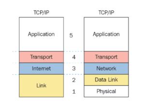 giao thức TCP/IP là gì