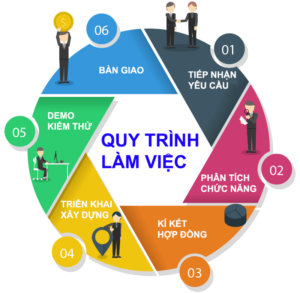 thiết kế Website tại Vinh