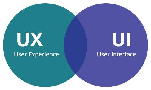 UI và UX là gì
