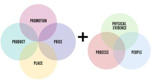7P trong Marketing dịch vụ