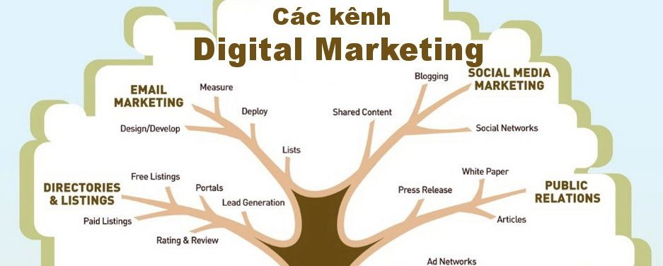 các kênh digital marketing