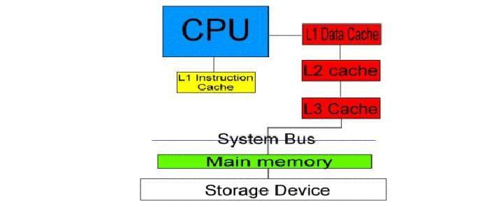 bộ nhớ đệm là gì?