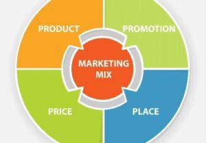 định nghĩa marketing