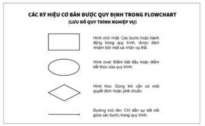 flow chart là gì