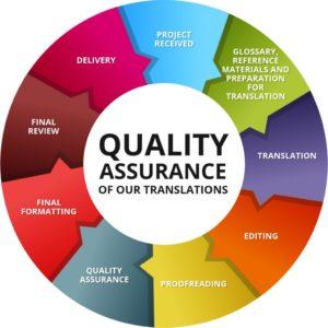 quality assurance là gì