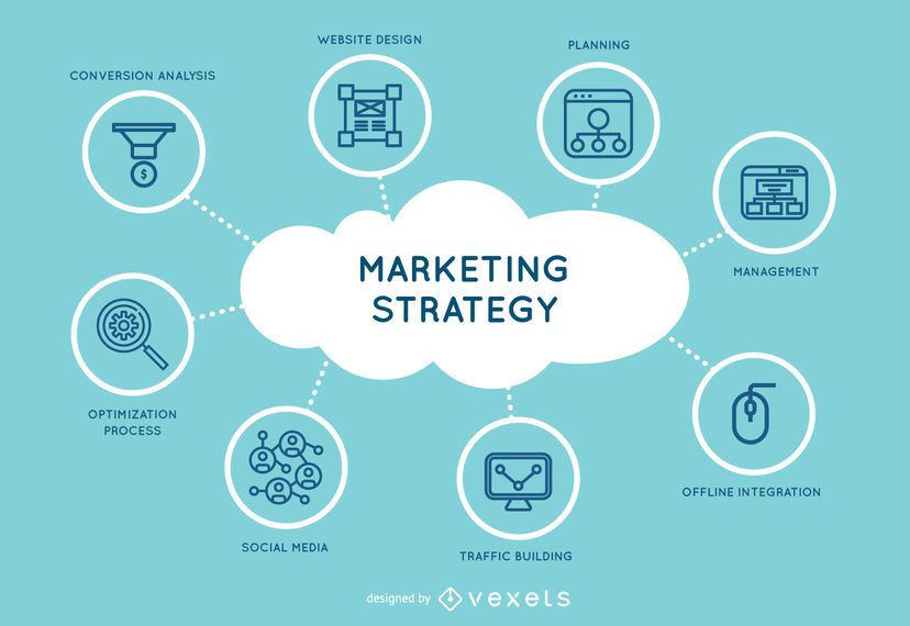 quản trị marketing là gì