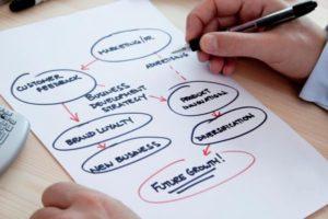 lập kế hoạch marketing online