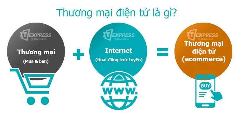 ngành thương mại điện tử là gì