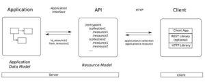 RESTful API là gì