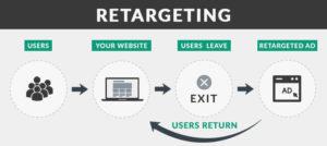 Retargeting là gì