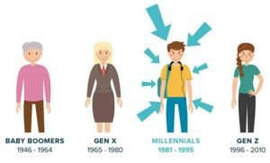 millennials là gì