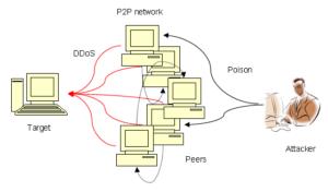 loại tấn công nào sử dụng số lượng lớn máy tính để tấn công nạn nhân