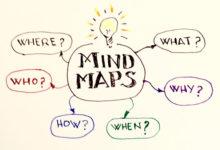 vẽ sơ đồ tư duy
